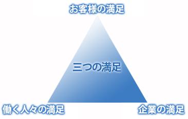 三つの満足(お客様の満足、働く人々の満足、企業の満足)